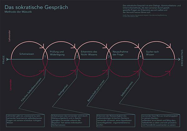infografik zum sokratischen gesprch - Sokratisches Gesprach Beispiel
