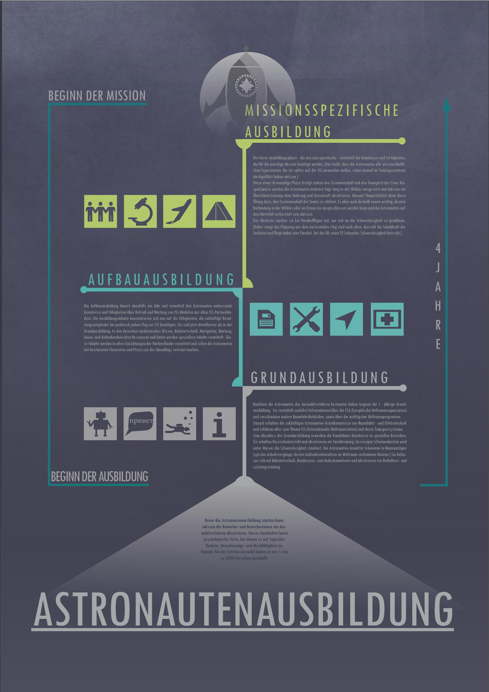 infografik4 Verwunderlich Das Weltall ist Unendlich Dekorationen